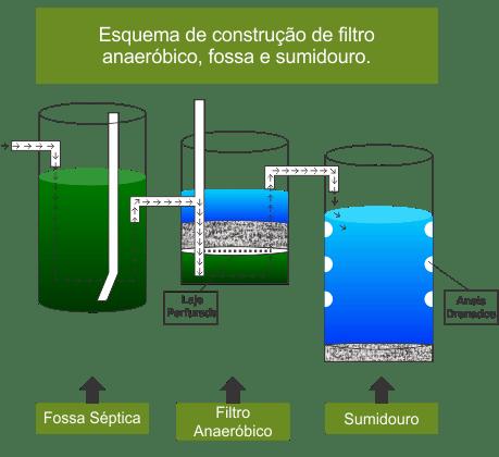 limpa fossa em Agudos - SP